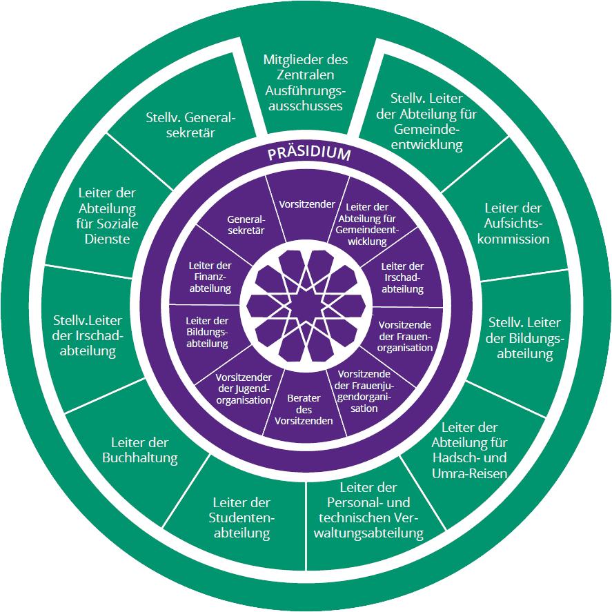 Die Organisationsstruktur der IGMG